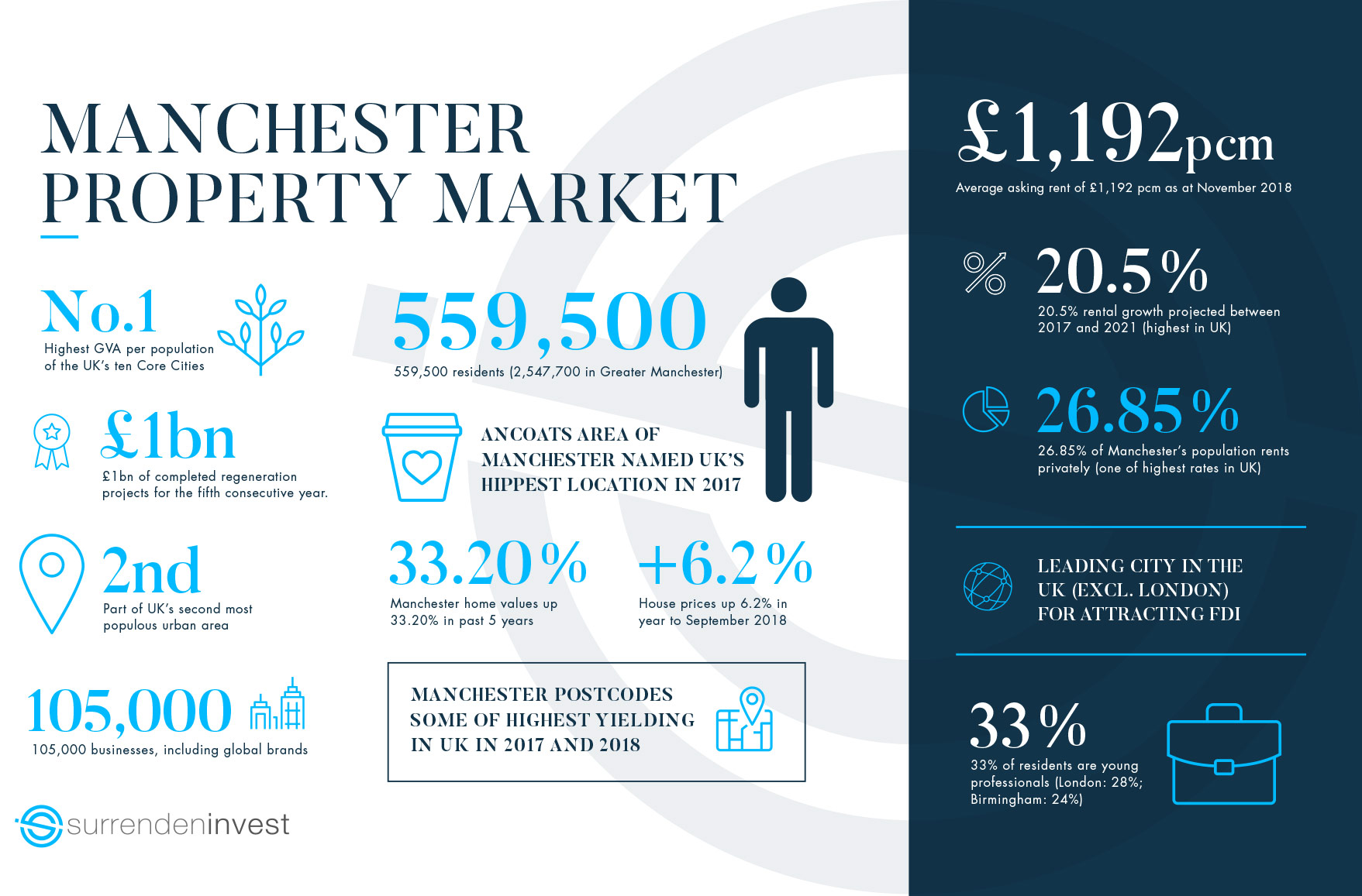 Surrenden Invest Manchester Property Market Infographic 2018