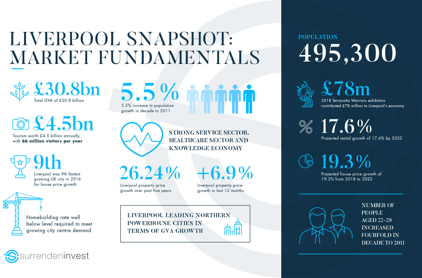 Liverpool Property Market Infographic